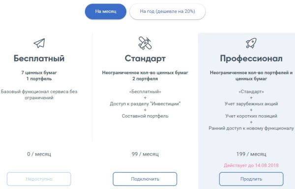 Intelinvest тарифы